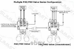 Monoblock Hydraulic Directional Control Valve, 1 Spool, 21 GPM, with 3-Pos Detent